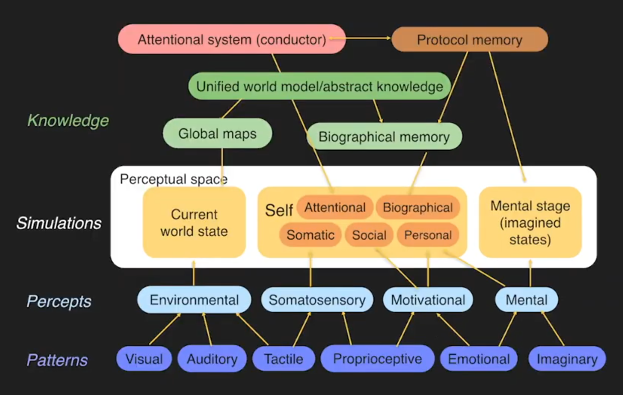 Computational Model of Human Intelligence and Consciousness